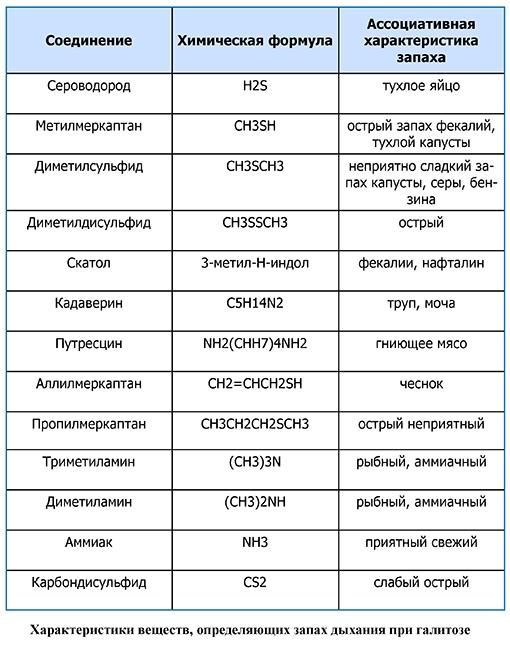 Профилактика и лечение орального галитоза